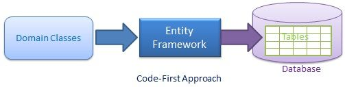 Code First trong Entity Framework