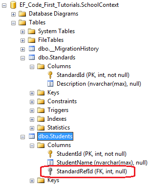 ForeignKey Attribute trong Entity Framework