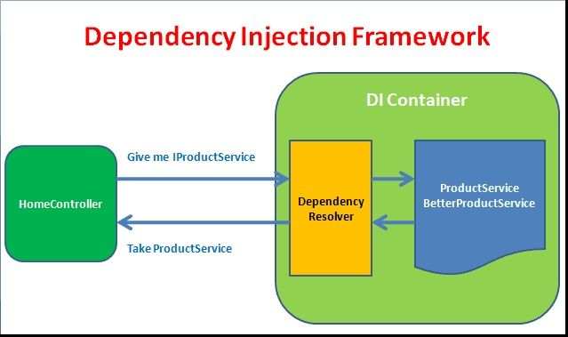 Mô hình Dependency Injection trong ASP.NET Core