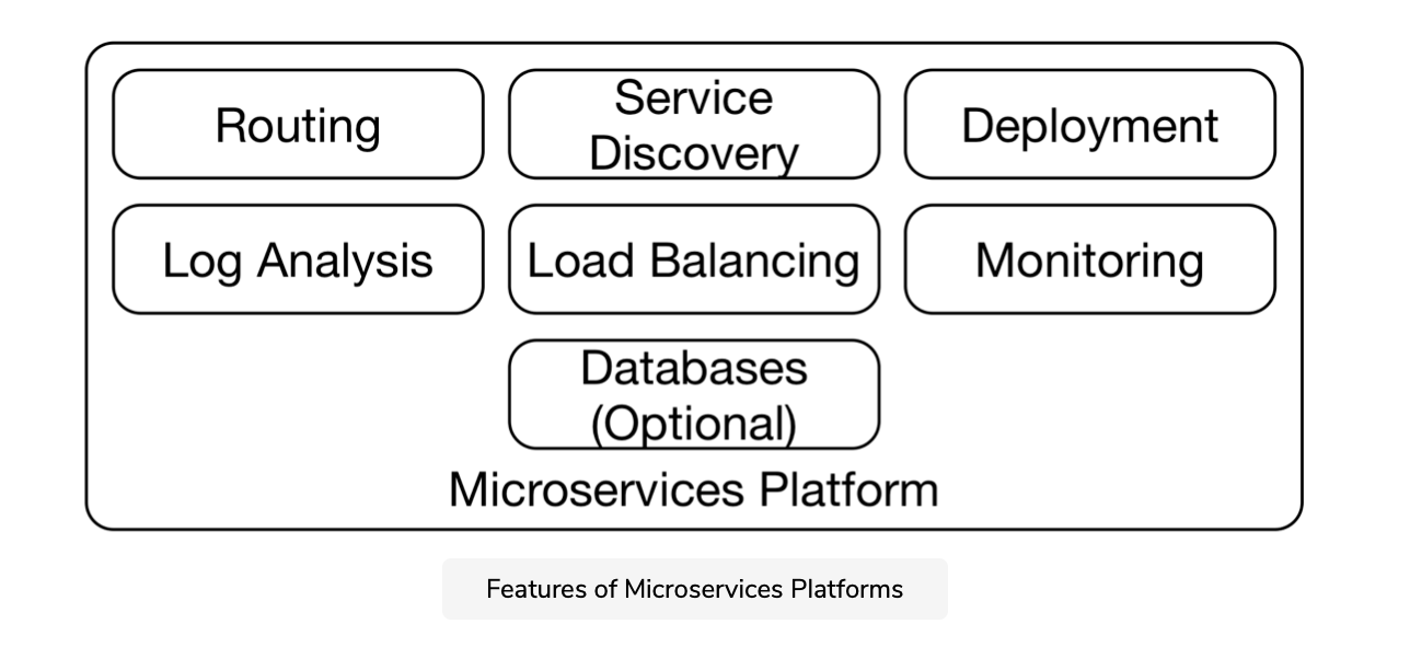 Nền tảng microservice
