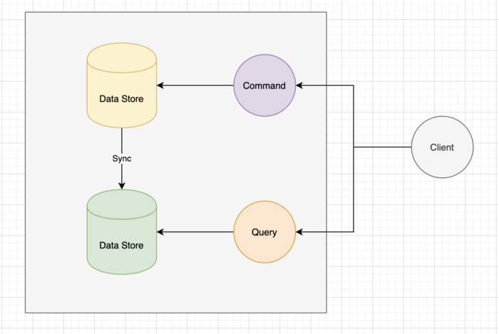 Command and Query Responsibility (CQRS)