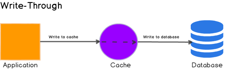 Write-through cache